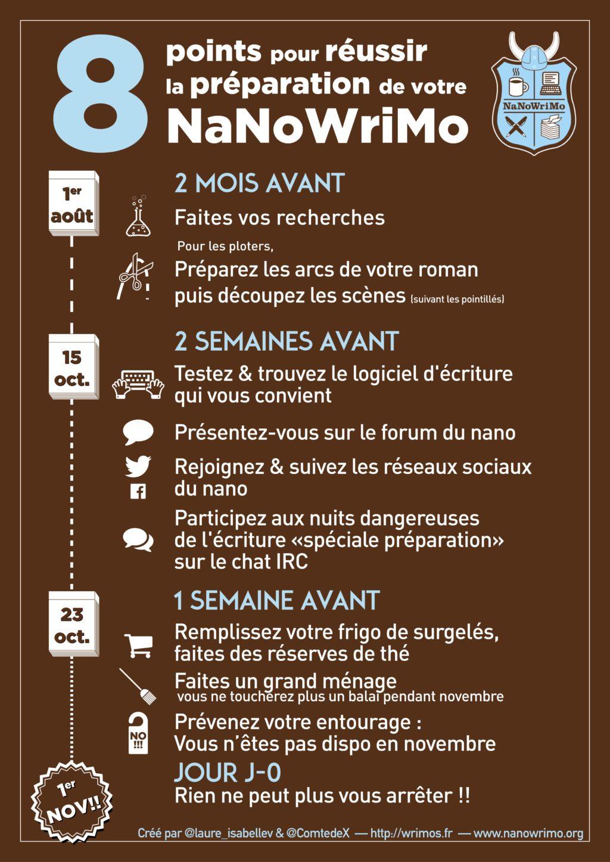 infographie préparer son nanowrimo. Un roman en 30 jours